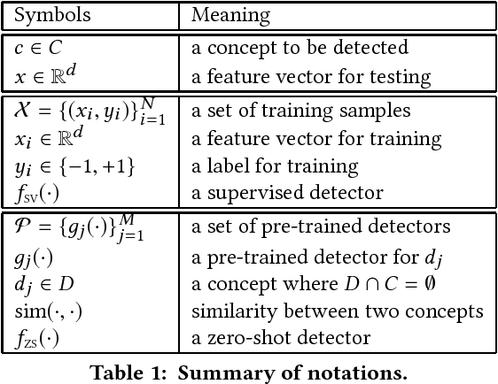 Figure 2 for Few-Shot Adaptation for Multimedia Semantic Indexing