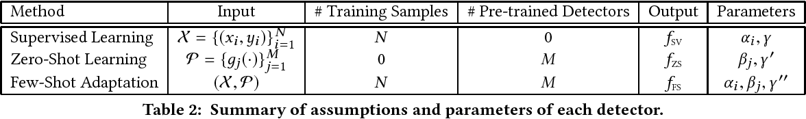 Figure 3 for Few-Shot Adaptation for Multimedia Semantic Indexing