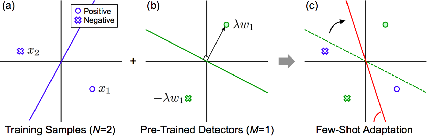 Figure 4 for Few-Shot Adaptation for Multimedia Semantic Indexing