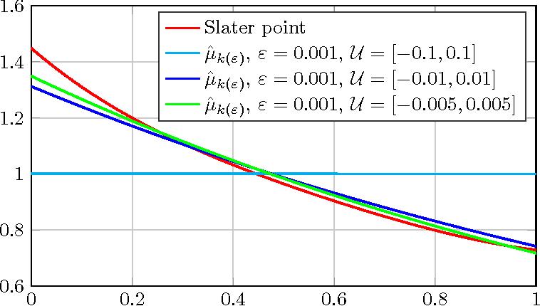 Figure 1 for Generalized maximum entropy estimation