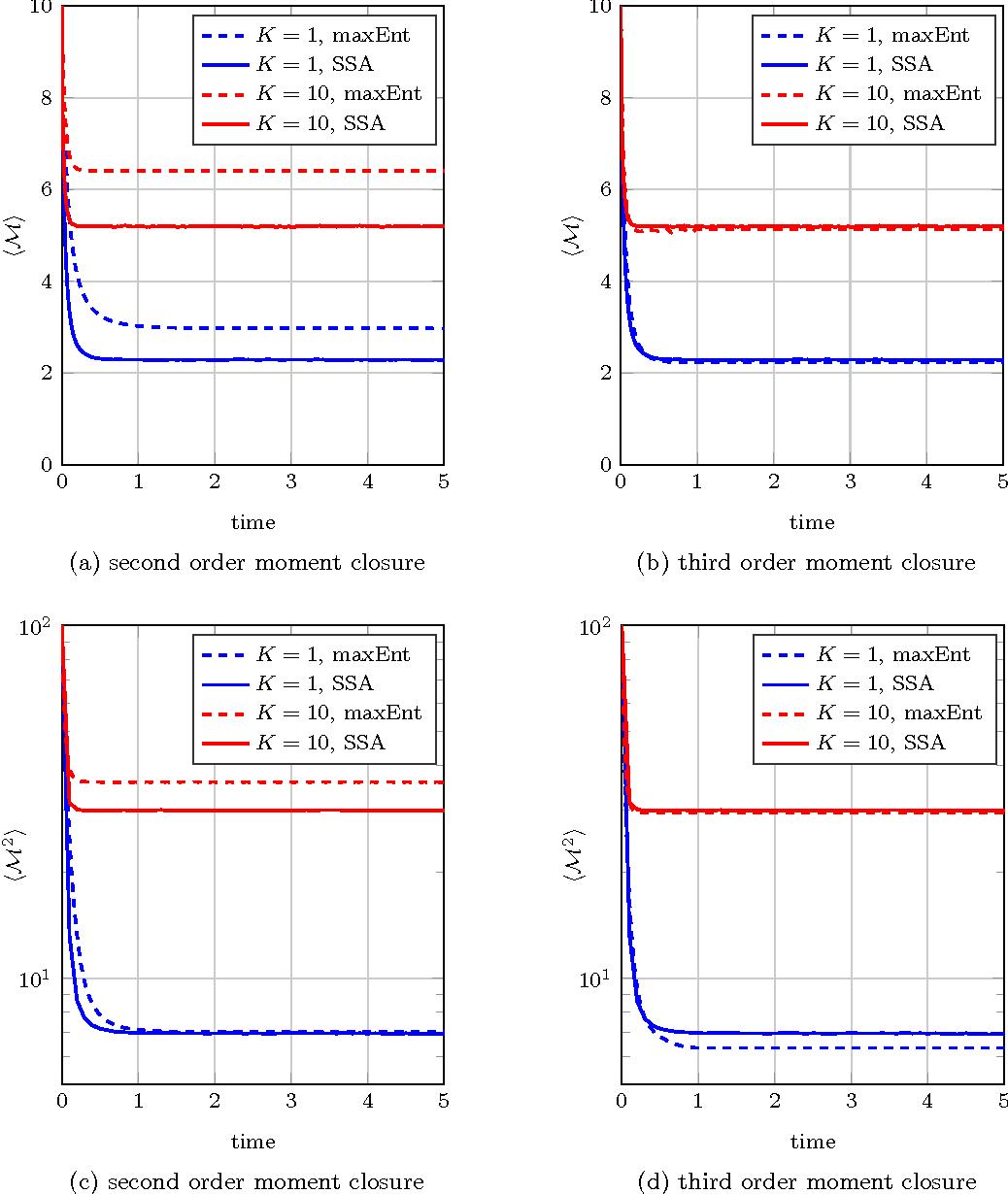 Figure 2 for Generalized maximum entropy estimation