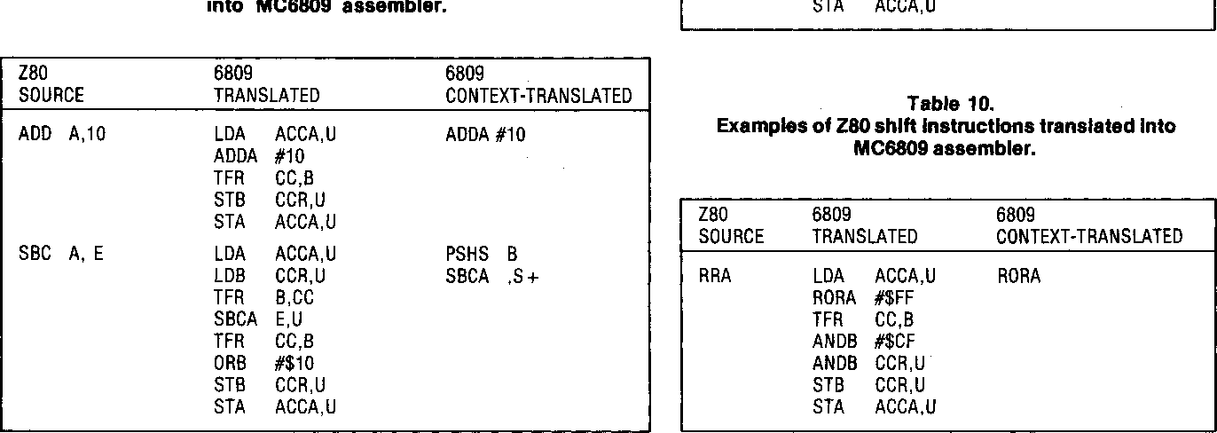 Automatic Assembler Source Translation from the Z80 to the MC6809