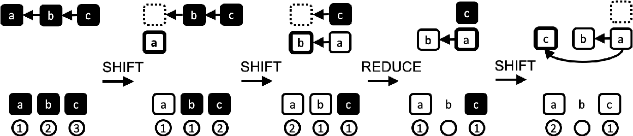 Figure 1 for Transition-based Parsing with Stack-Transformers