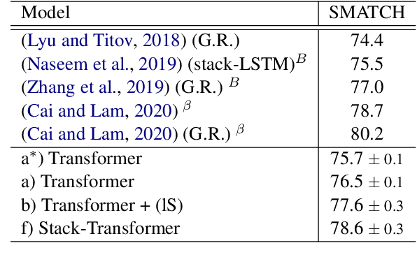 Figure 4 for Transition-based Parsing with Stack-Transformers