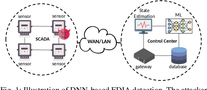 Figure 1 for Towards Adversarial-Resilient Deep Neural Networks for False Data Injection Attack Detection in Power Grids
