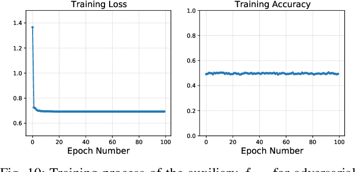 Figure 2 for Towards Adversarial-Resilient Deep Neural Networks for False Data Injection Attack Detection in Power Grids