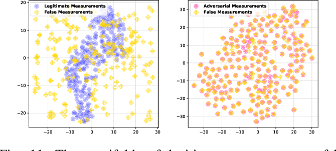 Figure 3 for Towards Adversarial-Resilient Deep Neural Networks for False Data Injection Attack Detection in Power Grids
