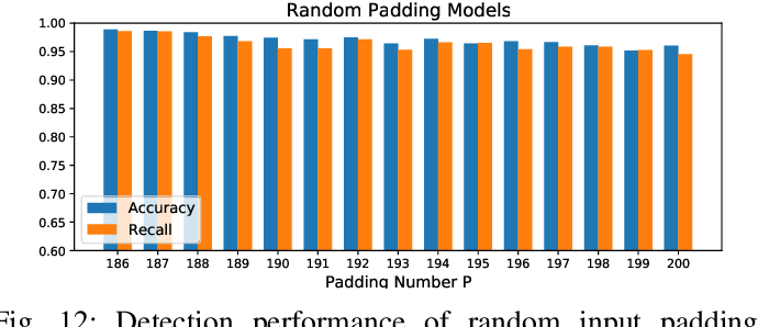 Figure 4 for Towards Adversarial-Resilient Deep Neural Networks for False Data Injection Attack Detection in Power Grids