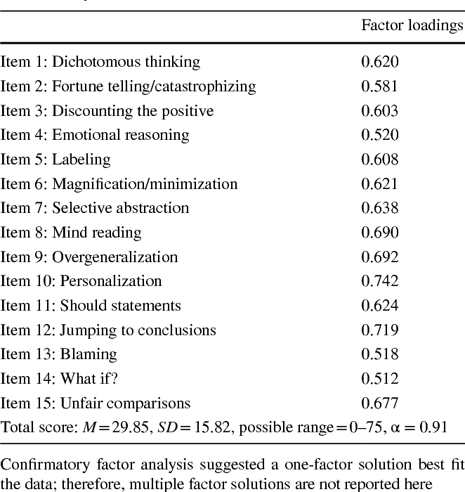 Table 1 from The Cognitive Distortions Questionnaire (CD-Quest