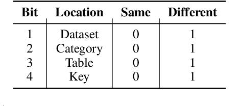Figure 2 for TabPert: An Effective Platform for Tabular Perturbation