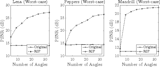 Fig. 3. Worst-case performance comparison between conventional and RIP predictions for various numbers of angular modes.