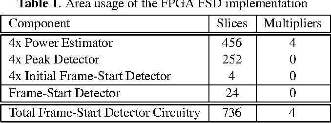 A Frame-Start Detector for a 4×4 MIMO-OFDM System - Semantic ...