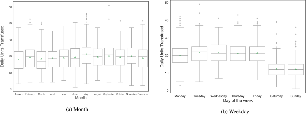 Figure 3 for Demand Forecasting for Platelet Usage: from Univariate Time Series to Multivariate Models