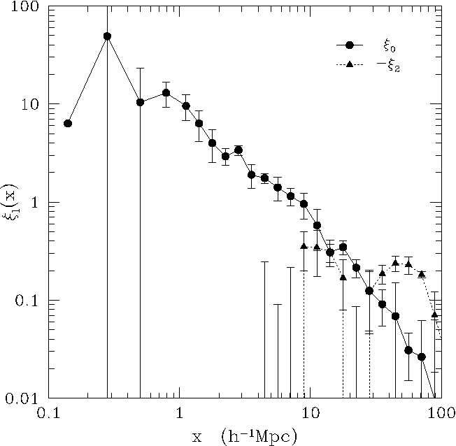 Figure 16 from The Durham/UKST Galaxy Redshift Survey – IV