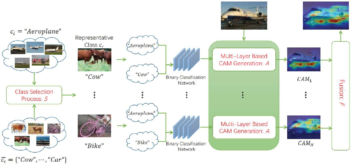 Figure 3 for Class Activation Map Generation by Representative Class Selection and Multi-Layer Feature Fusion