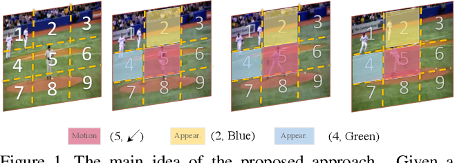 Figure 1 for Self-supervised Spatio-temporal Representation Learning for Videos by Predicting Motion and Appearance Statistics