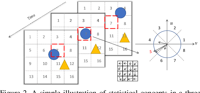 Figure 3 for Self-supervised Spatio-temporal Representation Learning for Videos by Predicting Motion and Appearance Statistics