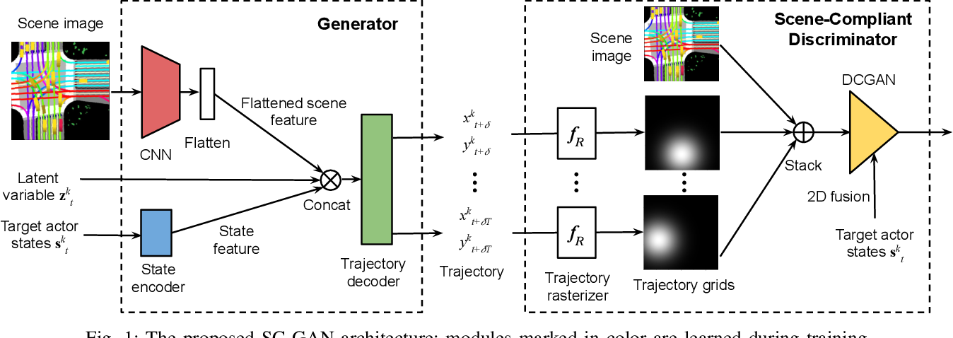 Figure 1 for Improving Movement Predictions of Traffic Actors in Bird's-Eye View Models using GANs and Differentiable Trajectory Rasterization