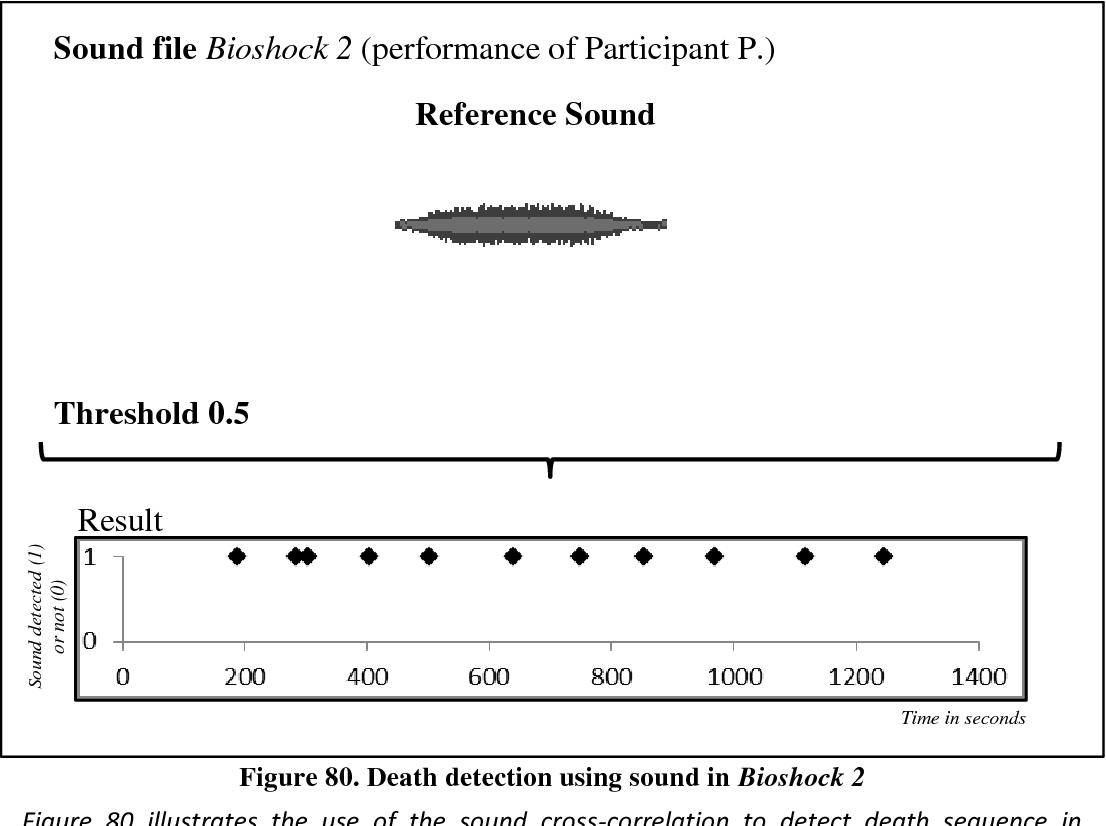 PDF] Feedback-Based Gameplay Metrics and Gameplay Performance