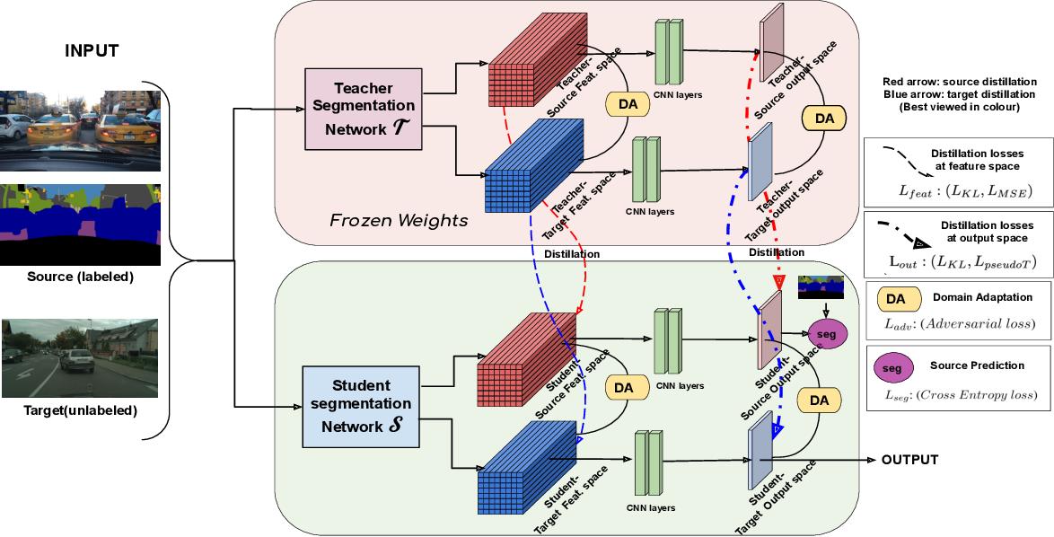 Figure 1 for Unsupervised Domain Adaptive Knowledge Distillation for Semantic Segmentation