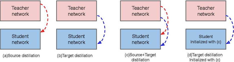 Figure 3 for Unsupervised Domain Adaptive Knowledge Distillation for Semantic Segmentation