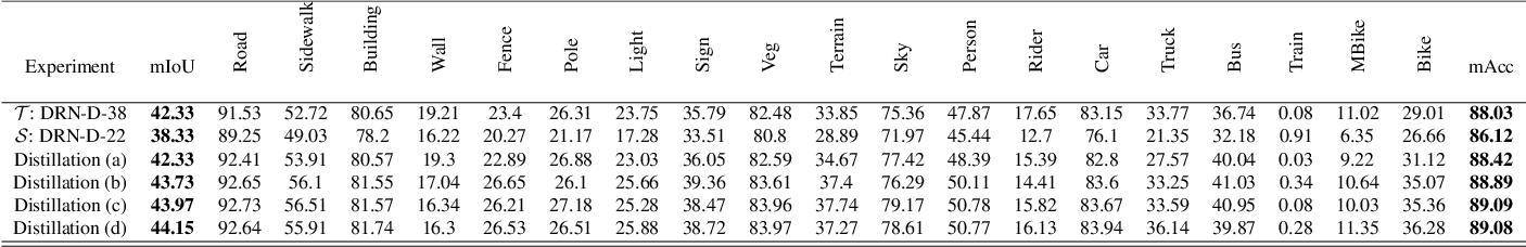 Figure 2 for Unsupervised Domain Adaptive Knowledge Distillation for Semantic Segmentation