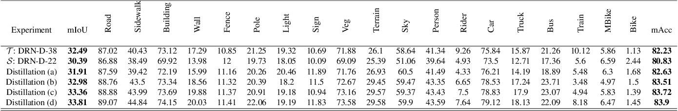 Figure 4 for Unsupervised Domain Adaptive Knowledge Distillation for Semantic Segmentation