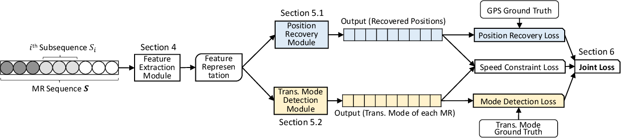 Figure 2 for Outdoor Position Recovery from HeterogeneousTelco Cellular Data