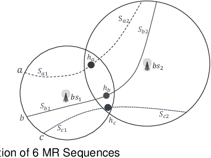 Figure 3 for Outdoor Position Recovery from HeterogeneousTelco Cellular Data