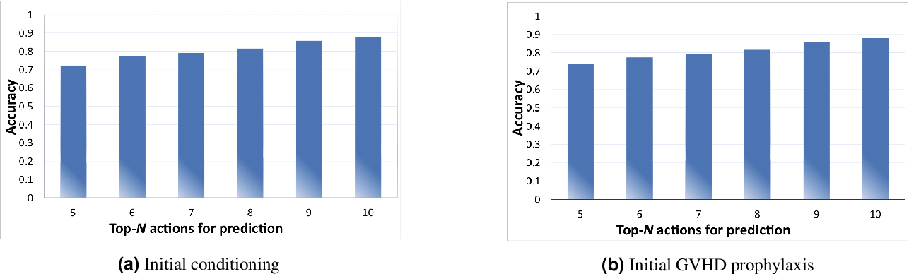 Figure 1 for Deep Reinforcement Learning for Dynamic Treatment Regimes on Medical Registry Data