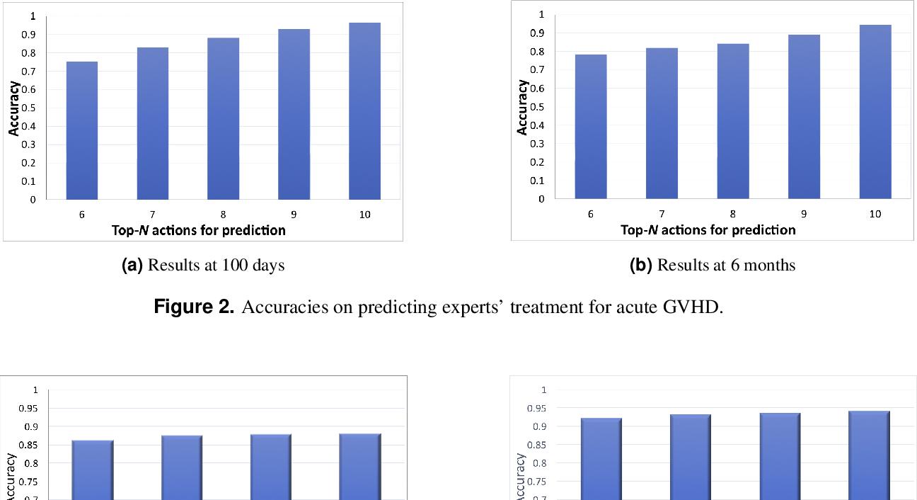 Figure 3 for Deep Reinforcement Learning for Dynamic Treatment Regimes on Medical Registry Data