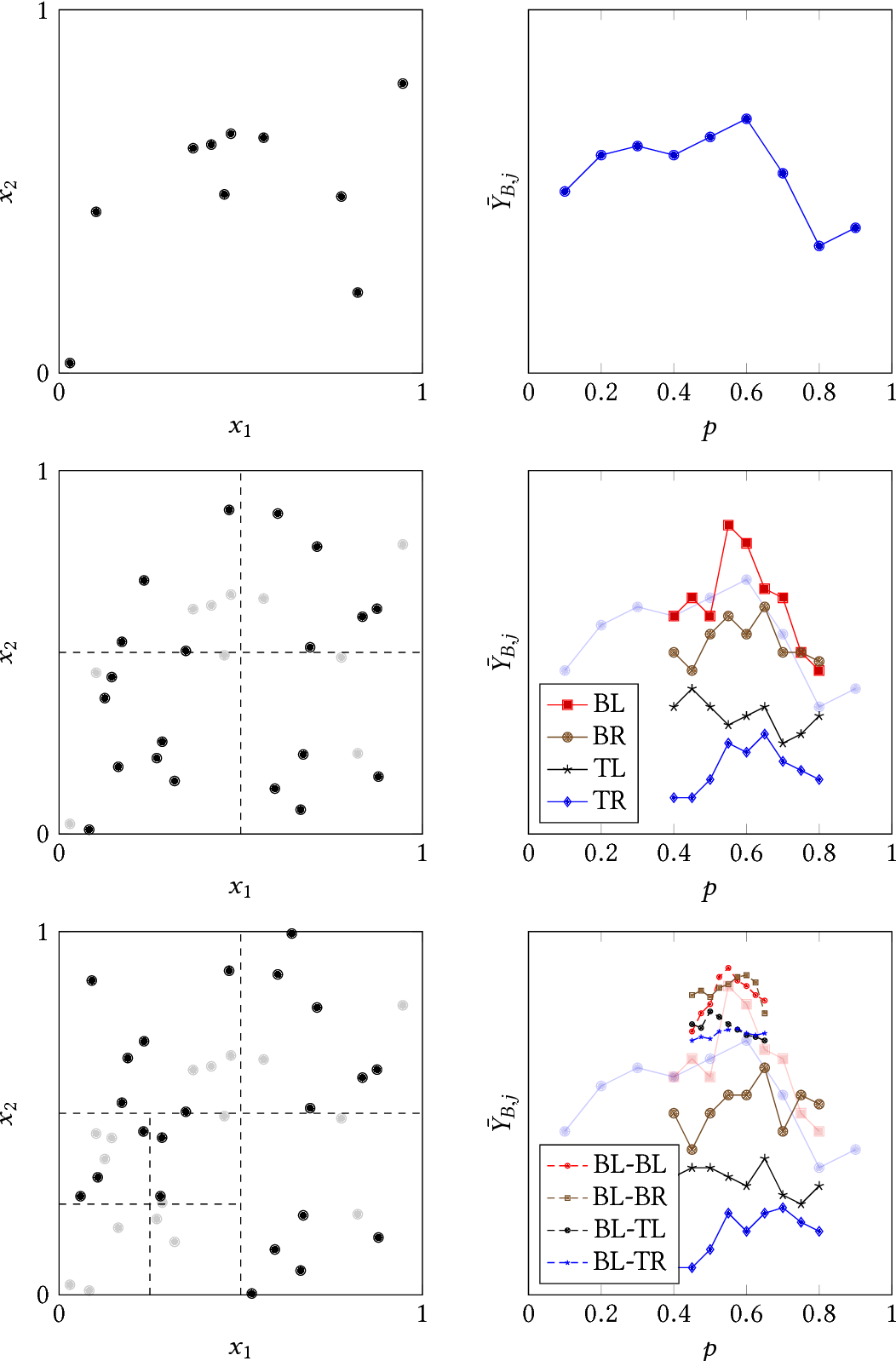 Figure 1 for Nonparametric Learning and Optimization with Covariates