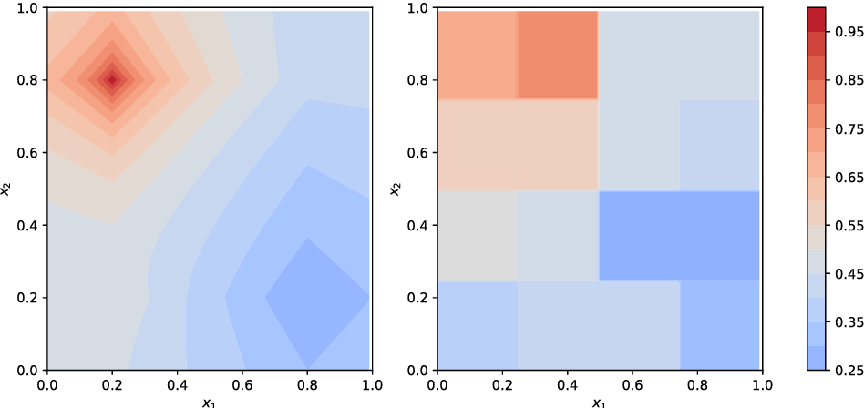 Figure 3 for Nonparametric Learning and Optimization with Covariates