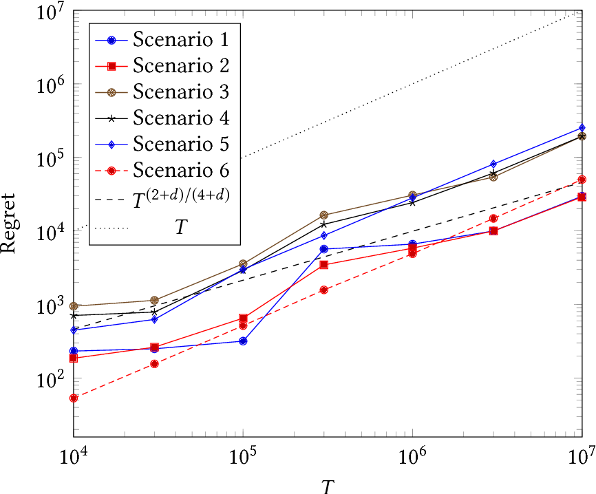 Figure 4 for Nonparametric Learning and Optimization with Covariates