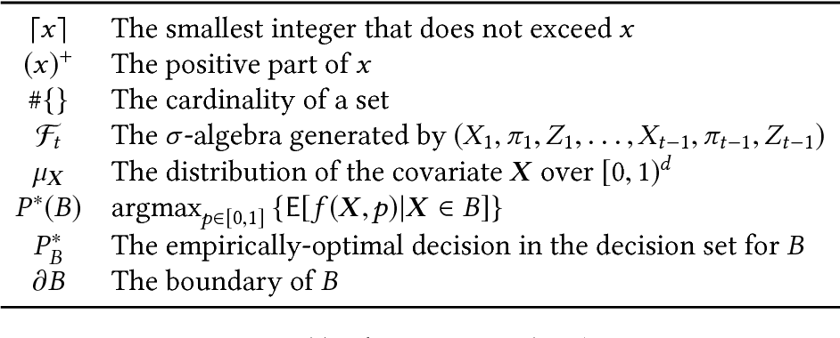 Figure 2 for Nonparametric Learning and Optimization with Covariates