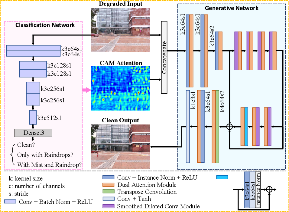Figure 3 for Adherent Mist and Raindrop Removal from a Single Image Using Attentive Convolutional Network
