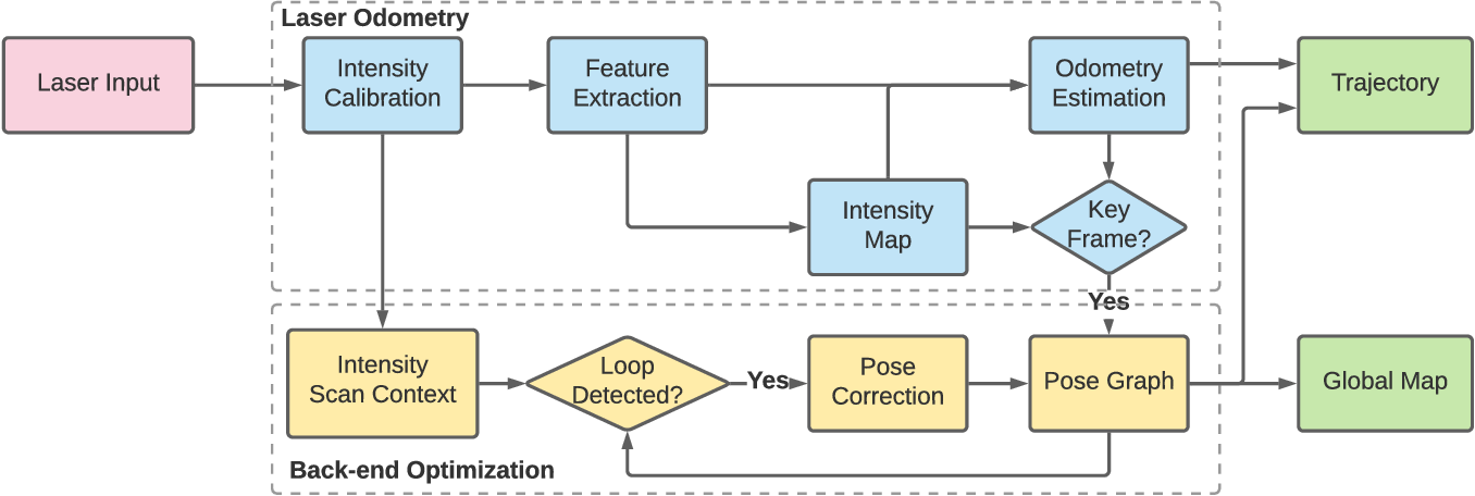 Figure 2 for Intensity-SLAM: Intensity Assisted Localization and Mapping for Large Scale Environment