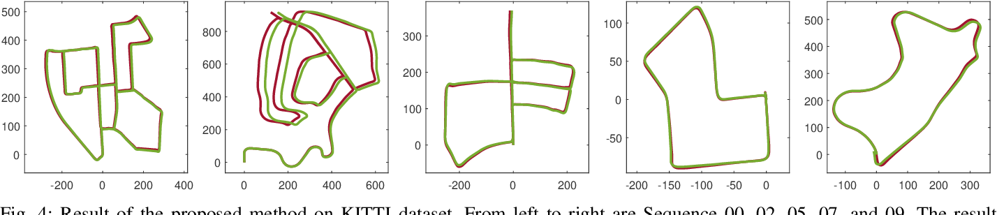 Figure 4 for Intensity-SLAM: Intensity Assisted Localization and Mapping for Large Scale Environment