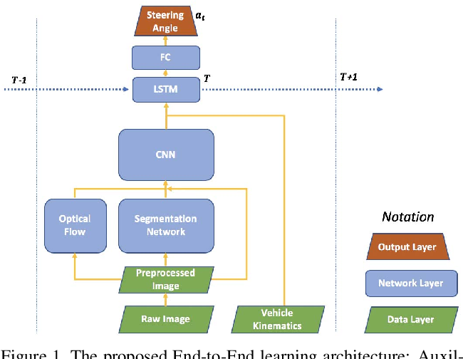 Figure 1 for Learning On-Road Visual Control for Self-Driving Vehicles with Auxiliary Tasks