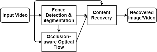 Figure 2 for Accurate and efficient video de-fencing using convolutional neural networks and temporal information