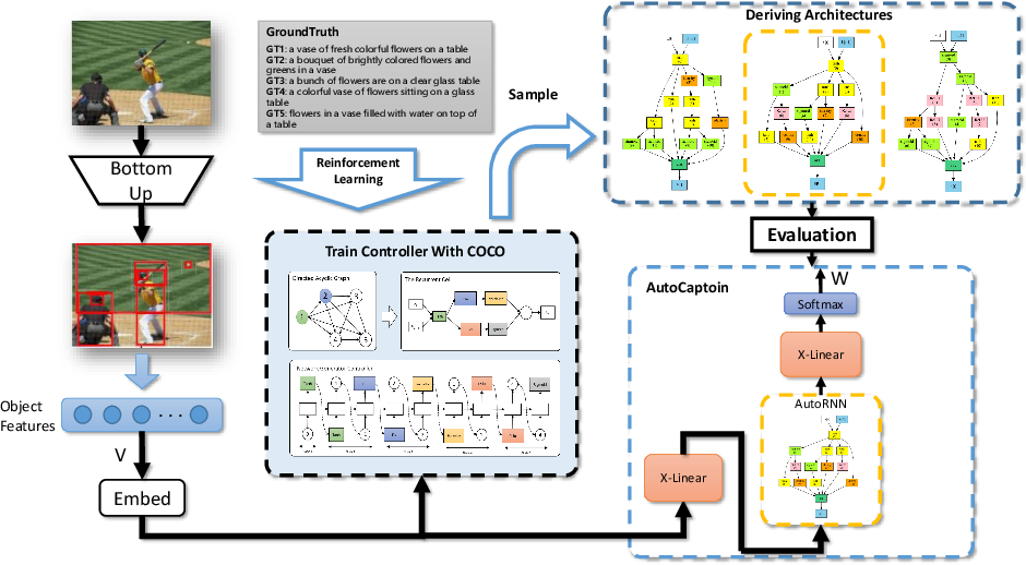 Figure 1 for AutoCaption: Image Captioning with Neural Architecture Search