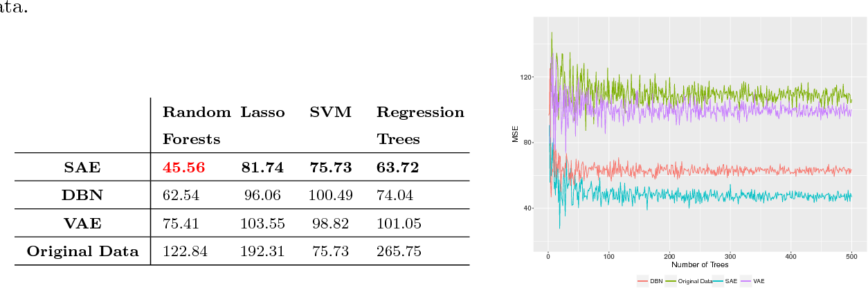 Figure 4 for A Predictive Approach Using Deep Feature Learning for Electronic Medical Records: A Comparative Study
