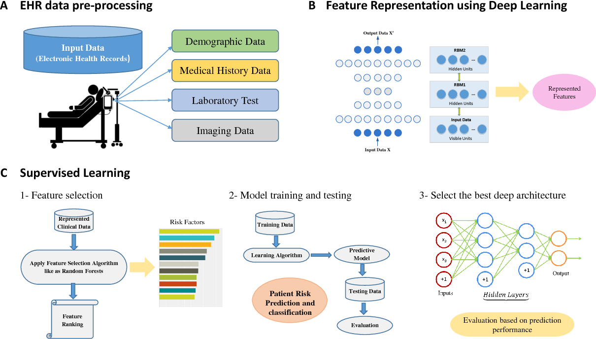 Figure 1 for A Predictive Approach Using Deep Feature Learning for Electronic Medical Records: A Comparative Study