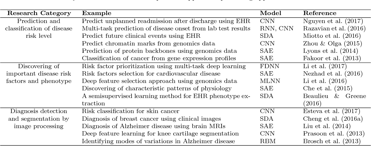 Figure 2 for A Predictive Approach Using Deep Feature Learning for Electronic Medical Records: A Comparative Study