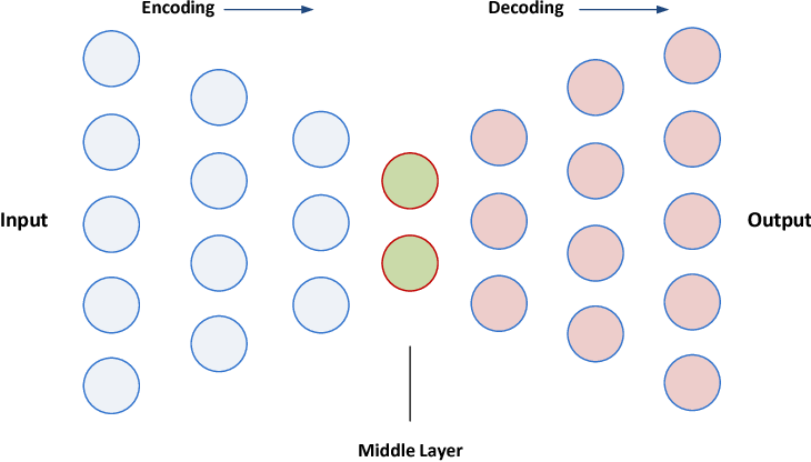 Figure 3 for A Predictive Approach Using Deep Feature Learning for Electronic Medical Records: A Comparative Study