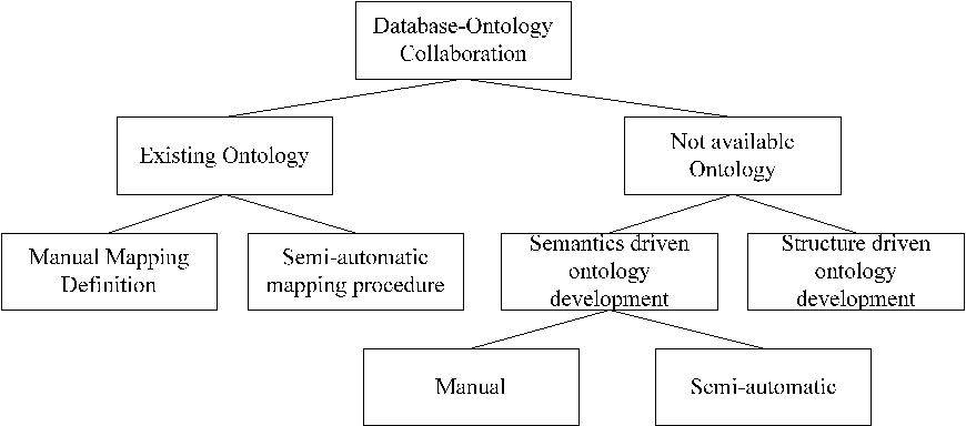 Rinton Press ONTOLOGY AND DATABASE MAPPING A SURVEY OF CURRENT - Data mapping definition