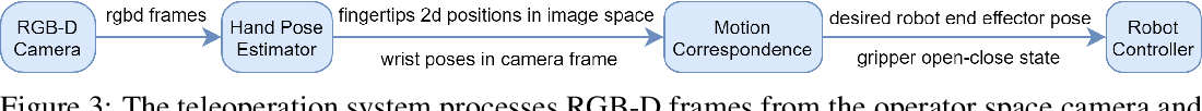 Figure 4 for Single RGB-D Camera Teleoperation for General Robotic Manipulation