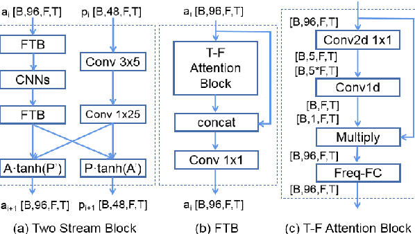Figure 2 for Speech Enhancement using Separable Polling Attention and Global Layer Normalization followed with PReLU