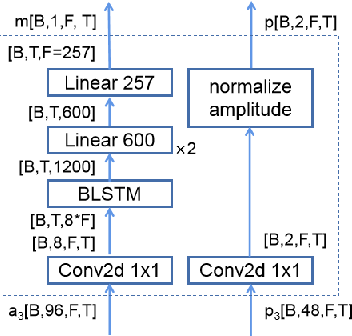 Figure 3 for Speech Enhancement using Separable Polling Attention and Global Layer Normalization followed with PReLU
