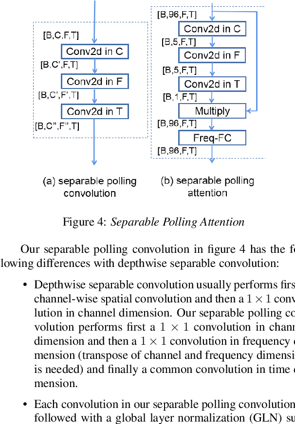 Figure 4 for Speech Enhancement using Separable Polling Attention and Global Layer Normalization followed with PReLU